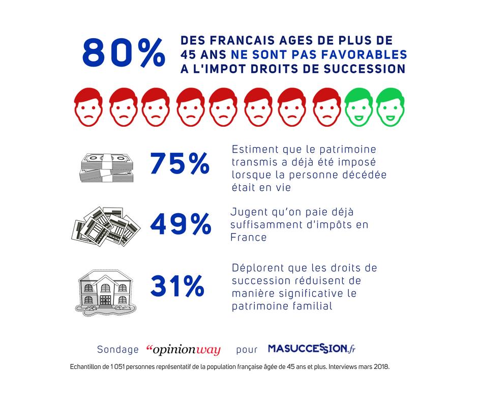 80% des français ne sont pas favorables aux droits de succession