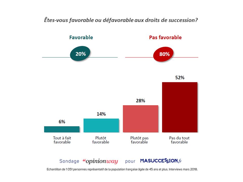 La majorité des français est très opposée aux droits de succession