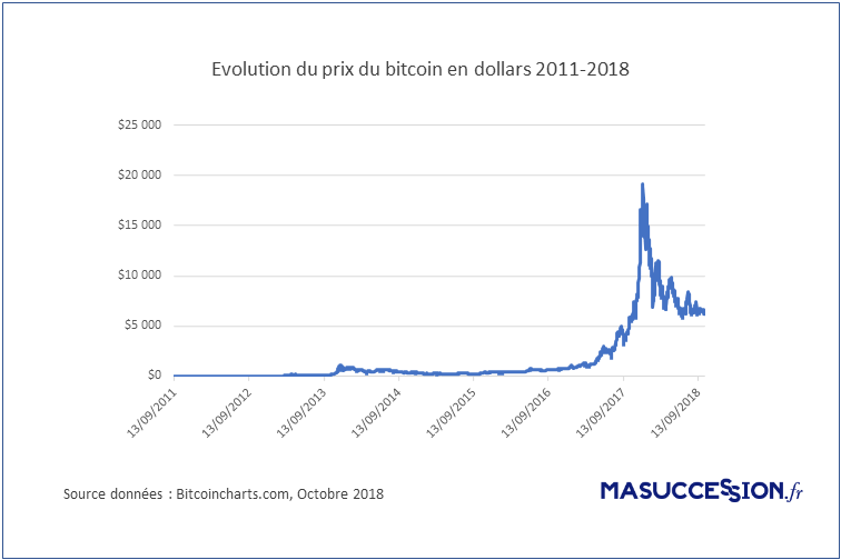 Cours du bitcoin 2011-2018