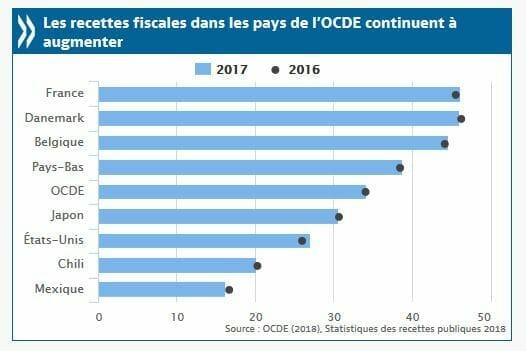 La France championne des recettes fiscales