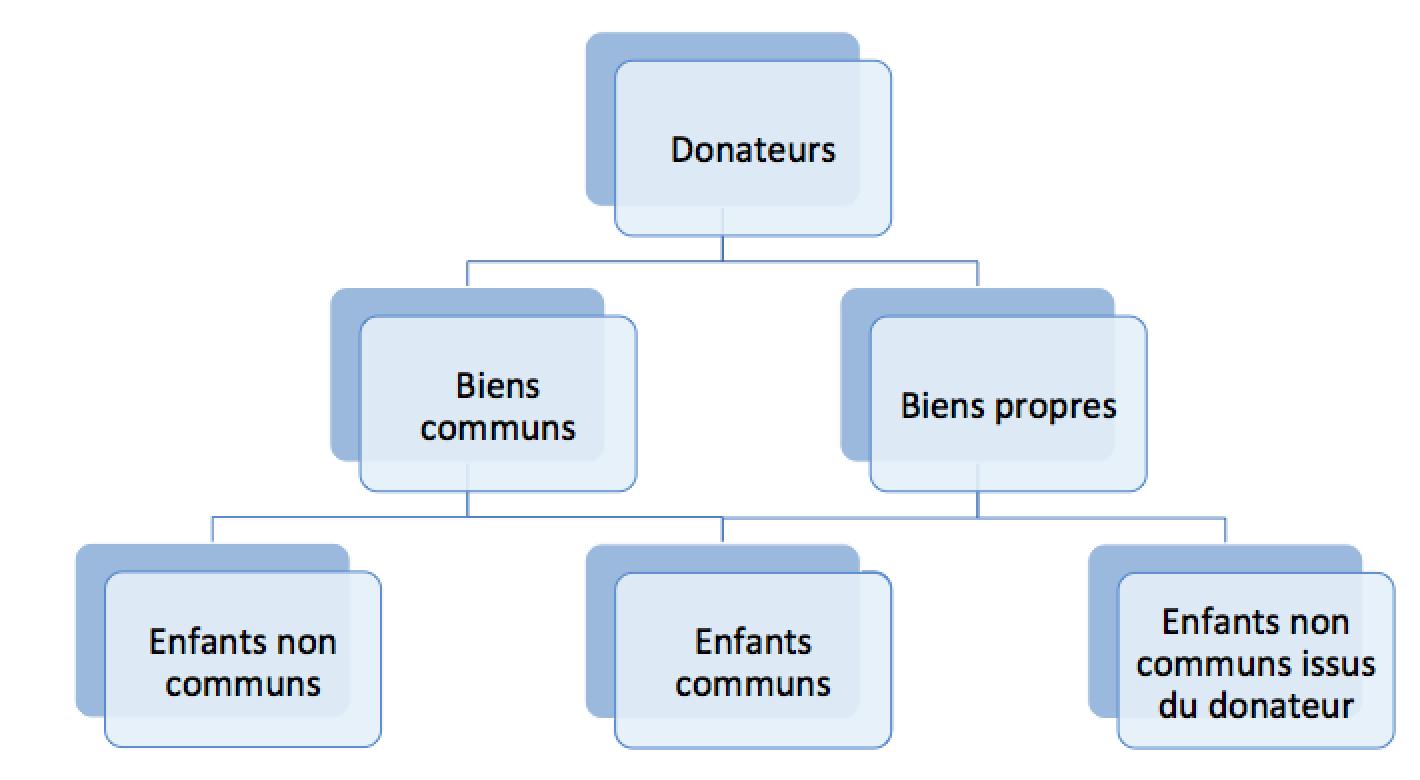 donation partage conjonctive