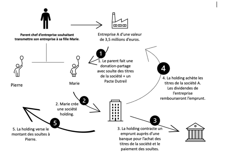 Schéma explicatif du fonctionnement du Family Buy Out
